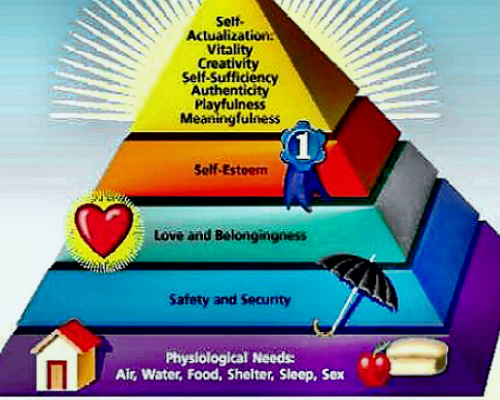 Maslow's famous needs hierarchy