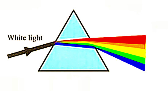 prism refraction of white light